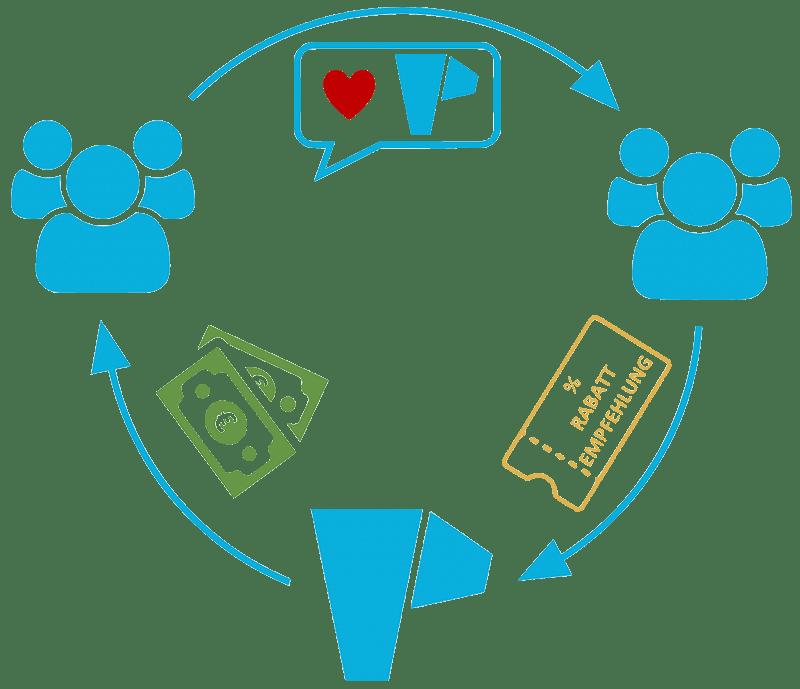 Die Vereine werben Vereine Kampagne in 3 Schritten grafisch erklärt